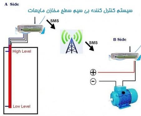 دستگاه هوشمند ساز ساختمان رلگرام|Relegram