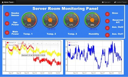 دستگاه کنترل دمای اتاق سرور تحت شبکه