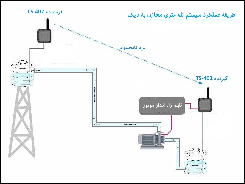 دستگاه تله متری مخزن آب